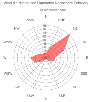 Wind direction distribution Llandudno Northshore February