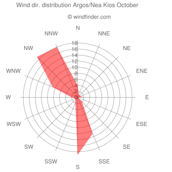 Wind direction distribution Argos/Nea Kios October