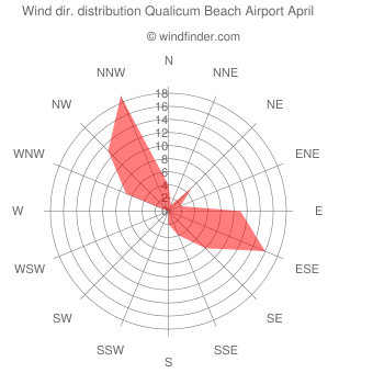 Wind direction distribution Qualicum Beach Airport April