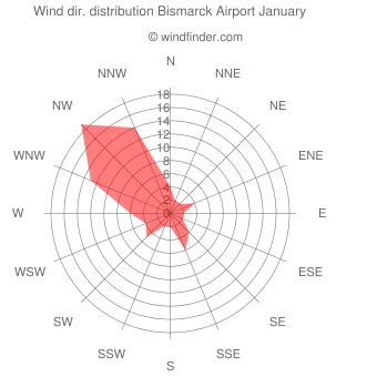 Wind direction distribution Bismarck Airport January