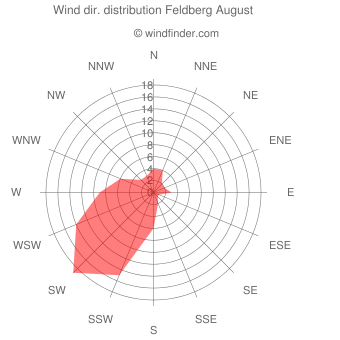 Wind direction distribution Feldberg August