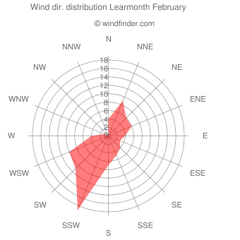 Wind direction distribution Learmonth February