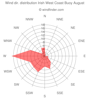 Wind direction distribution Irish West Coast Buoy August
