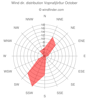Wind direction distribution Vopnafjörður October