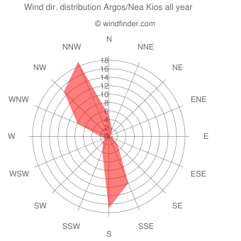 Annual wind direction distribution Argos/Nea Kios