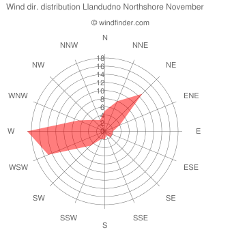 Wind direction distribution Llandudno Northshore November