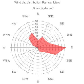 Wind direction distribution Ramsar March