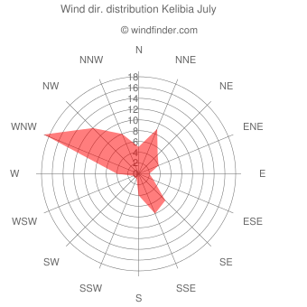 Wind direction distribution Kelibia July