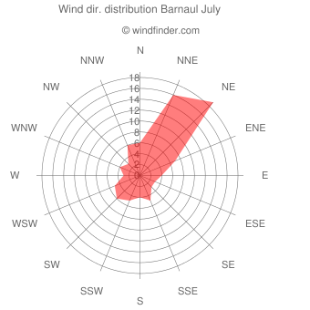 Wind direction distribution Barnaul July