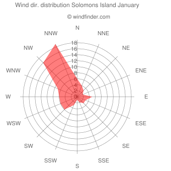 Wind direction distribution Solomons Island January