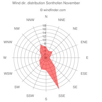 Wind direction distribution Sonthofen November