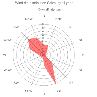 Annual wind direction distribution Salzburg