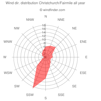 Annual wind direction distribution Christchurch/Fairmile