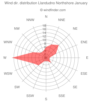 Wind direction distribution Llandudno Northshore January