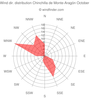 Wind direction distribution Chinchilla de Monte-Aragón October