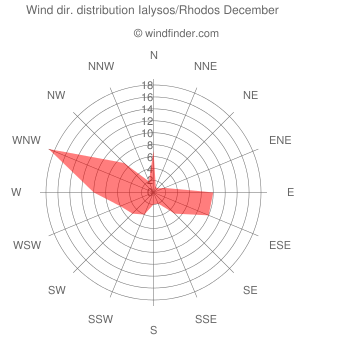 Wind direction distribution Ialysos/Rhodos December