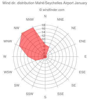 Wind direction distribution Mahé/Seychelles Airport January