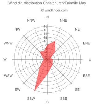 Wind direction distribution Christchurch/Fairmile May