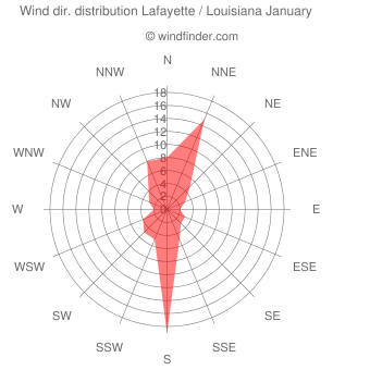 Wind direction distribution Lafayette / Louisiana January