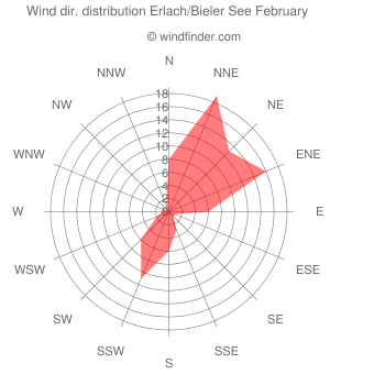 Wind direction distribution Erlach/Bieler See February