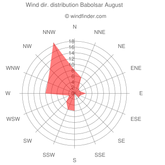 Wind direction distribution Babolsar August