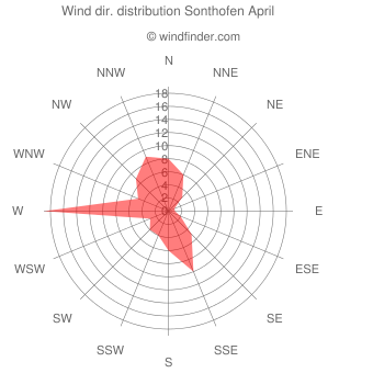 Wind direction distribution Sonthofen April