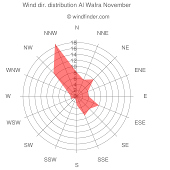Wind direction distribution Al Wafra November