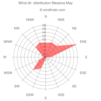 Wind direction distribution Messina May
