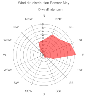 Wind direction distribution Ramsar May
