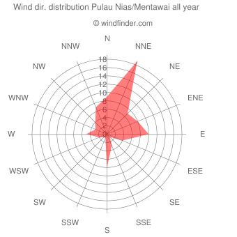 Annual wind direction distribution Pulau Nias/Mentawai