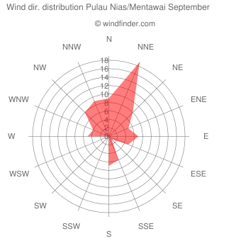Wind direction distribution Pulau Nias/Mentawai September