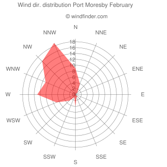 Wind direction distribution Port Moresby February