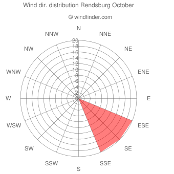 Wind direction distribution Rendsburg October