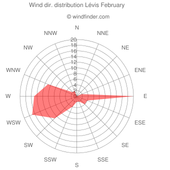 Wind direction distribution Lévis February