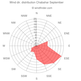 Wind direction distribution Chabahar September
