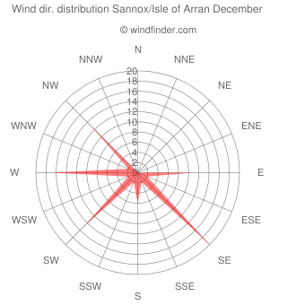 Wind direction distribution Sannox/Isle of Arran December