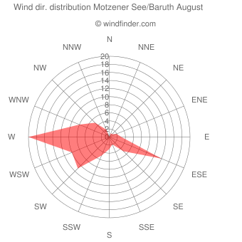 Wind direction distribution Motzener See/Baruth August