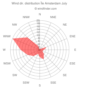 Wind direction distribution Île Amsterdam July