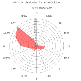 Wind direction distribution Larache October