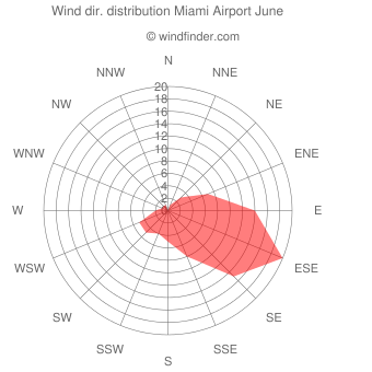 Wind direction distribution Miami Airport June