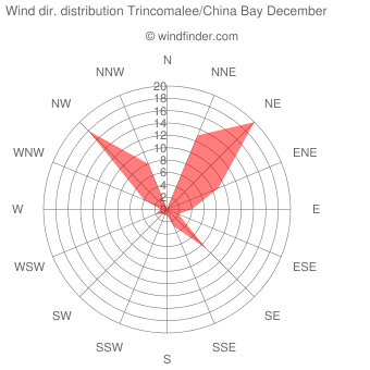 Wind direction distribution Trincomalee/China Bay December