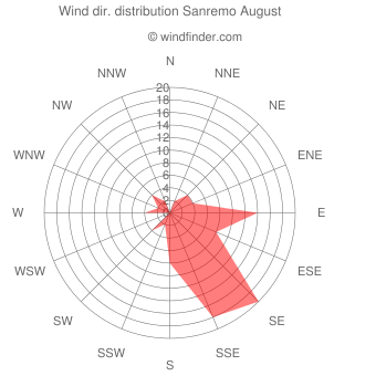 Wind direction distribution Sanremo August