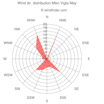 Wind direction distribution Mikri Vigla May