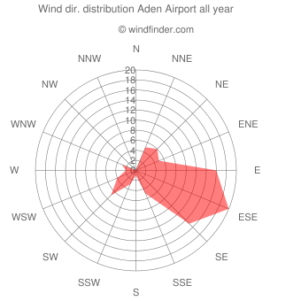 Annual wind direction distribution Aden Airport