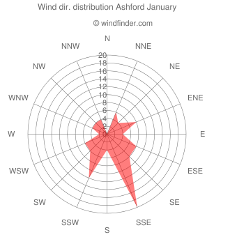 Wind direction distribution Ashford January