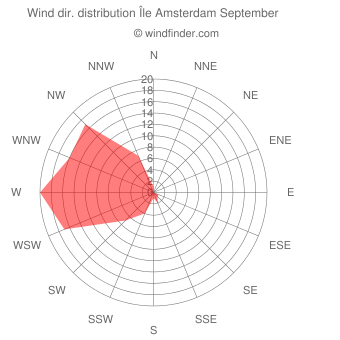 Wind direction distribution Île Amsterdam September