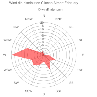 Wind direction distribution Cilacap Airport February