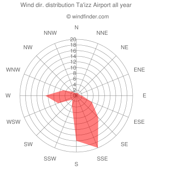 Annual wind direction distribution Ta'izz Airport