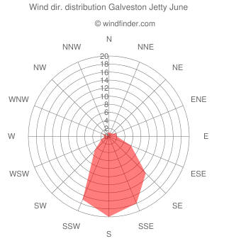 Wind direction distribution Galveston Jetty June