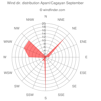 Wind direction distribution Aparri/Cagayan September